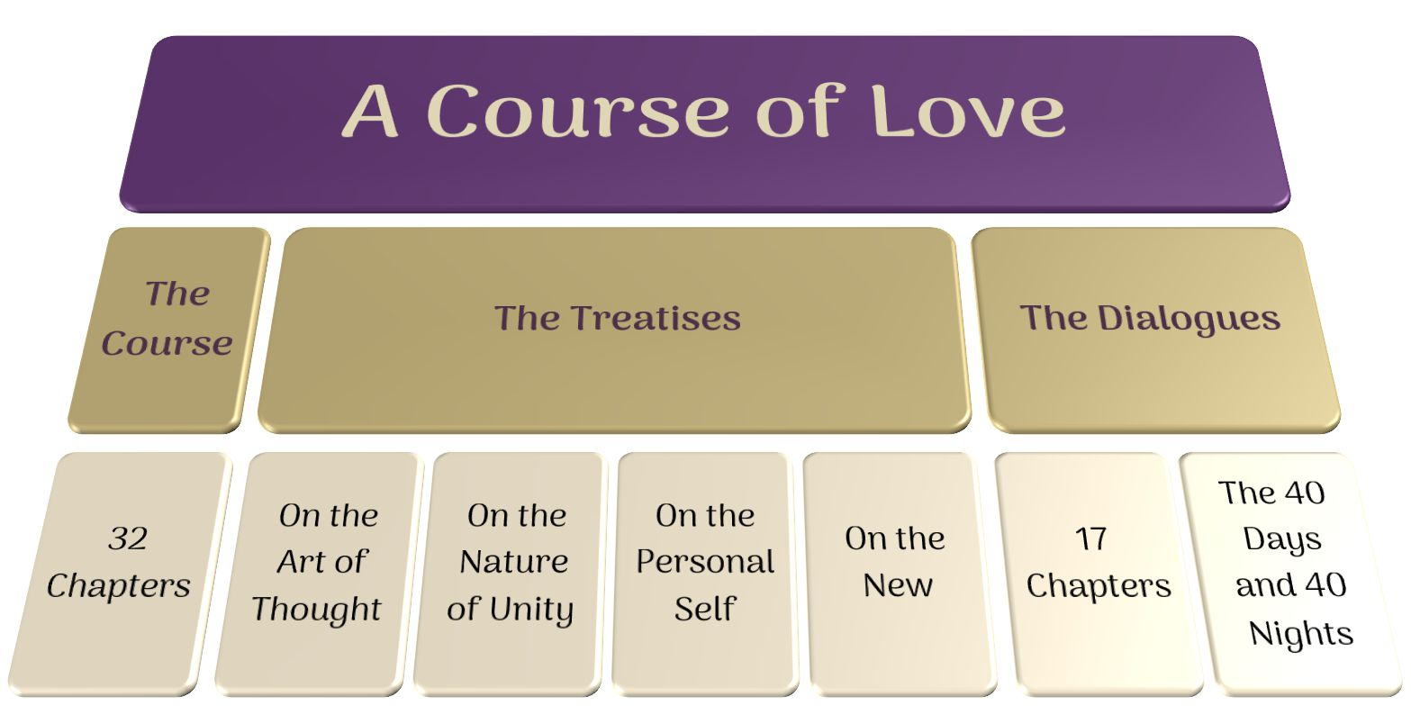 A Course of Love Book Structure